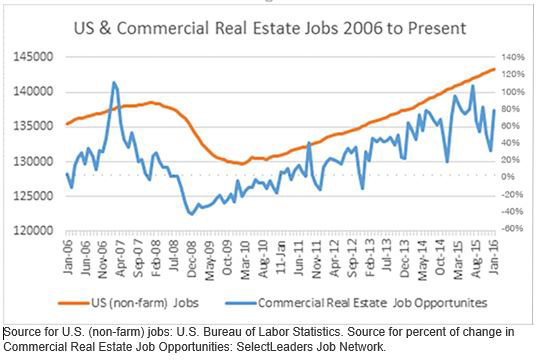 CRE hiring trends