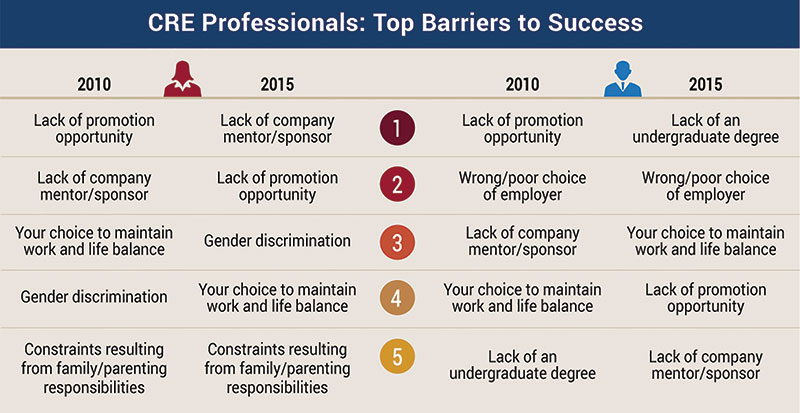 Top barriers to success chart