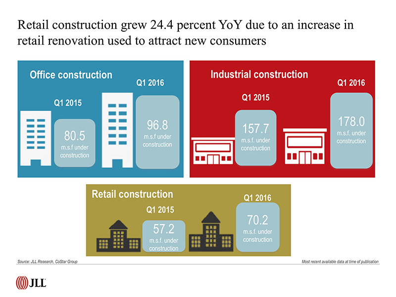 Construction growth chart by JLL
