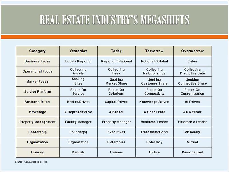 Real Estate Megashifts