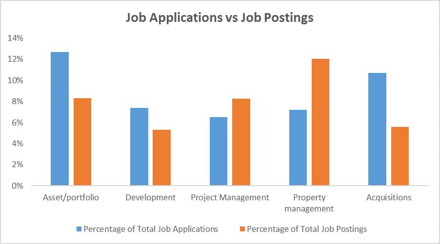 Job applications vs. job postings