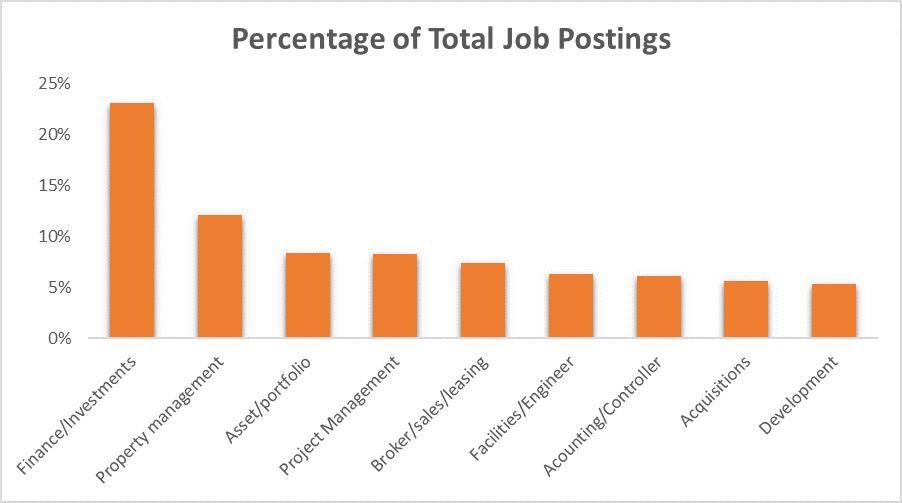 Percentage of total job postings