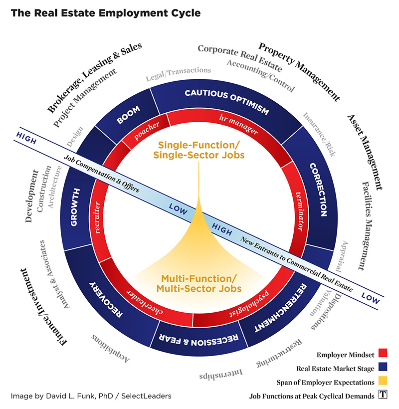 Real estate employment cycle