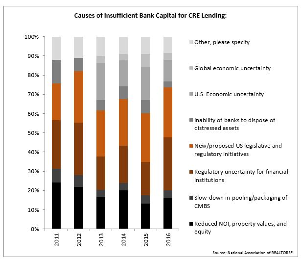 Causes of insufficient bank capital for CRE lending chart