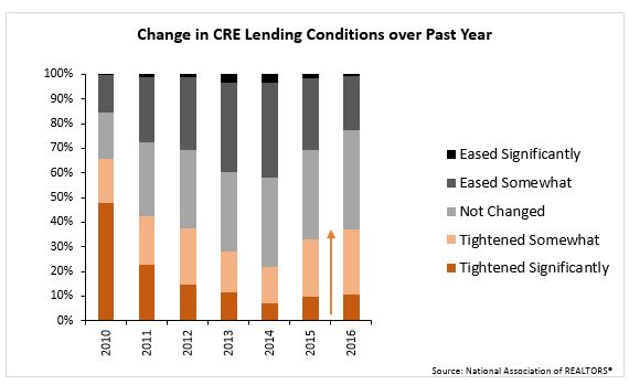 Change in CRE lending conditions over past year chart