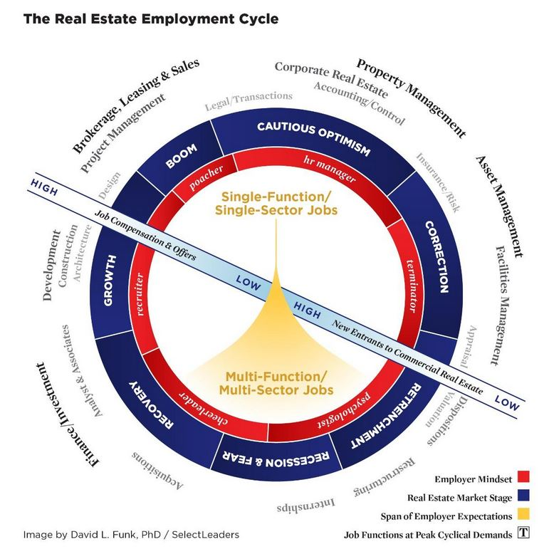 Hiring trends chart - click to enlarge