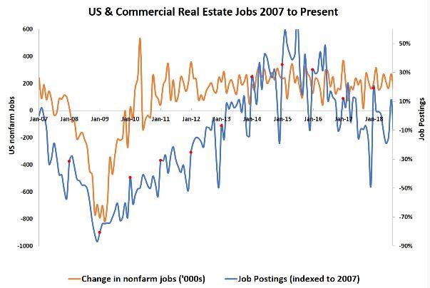 Jobs Barometer Jobs Chart