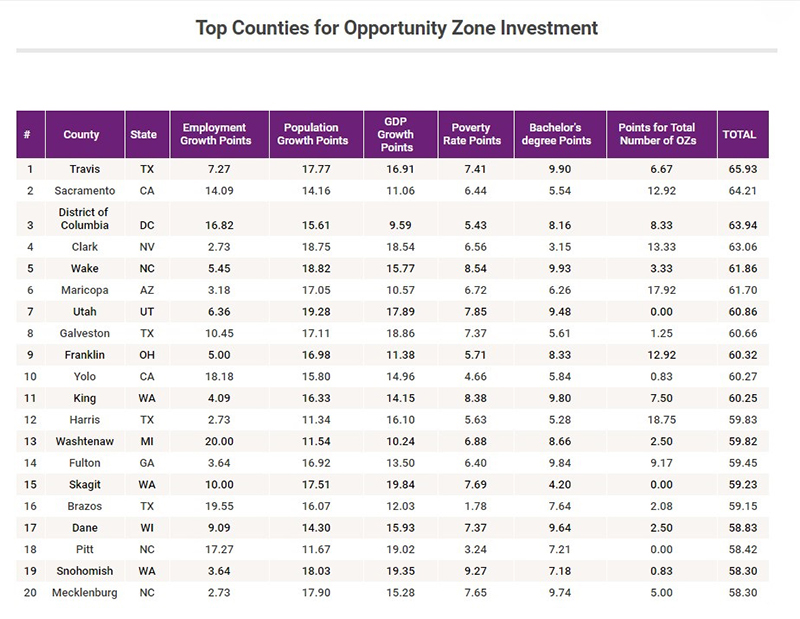 Top 20 counties for OZ investments