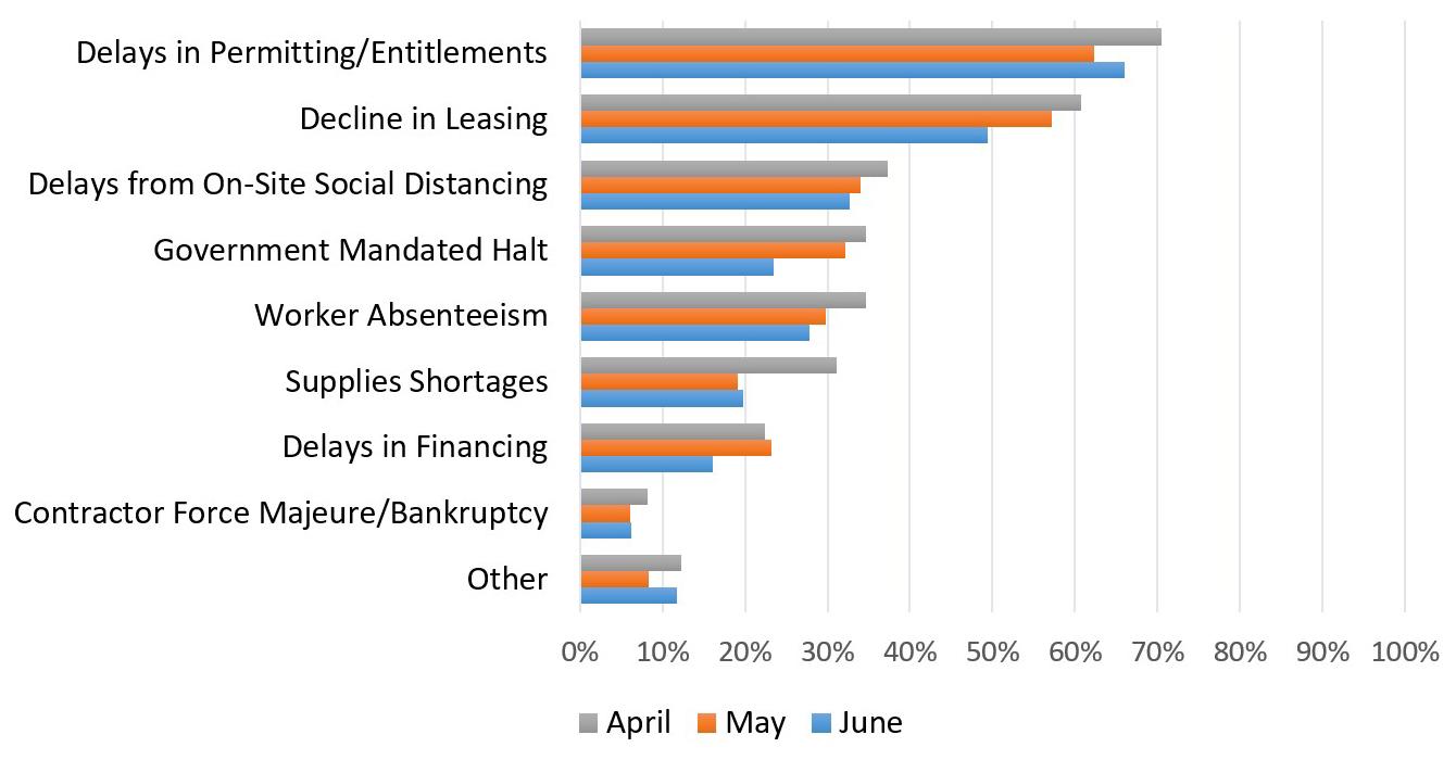 Current development graph