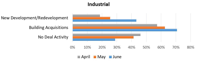 Industrial development chart