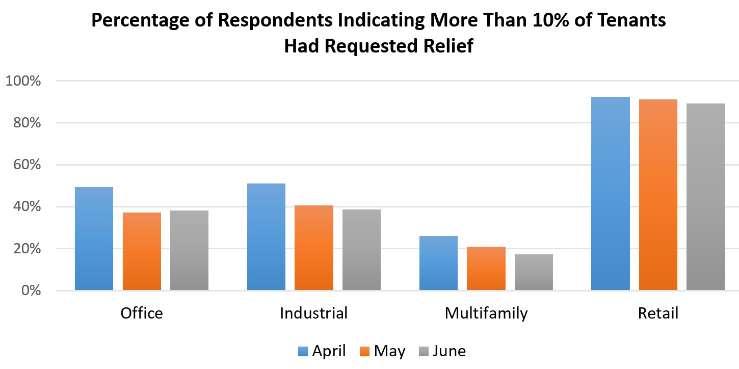 Tenant relief requests chart