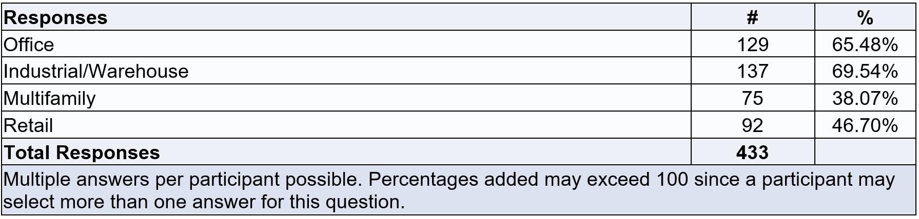 Property types chart
