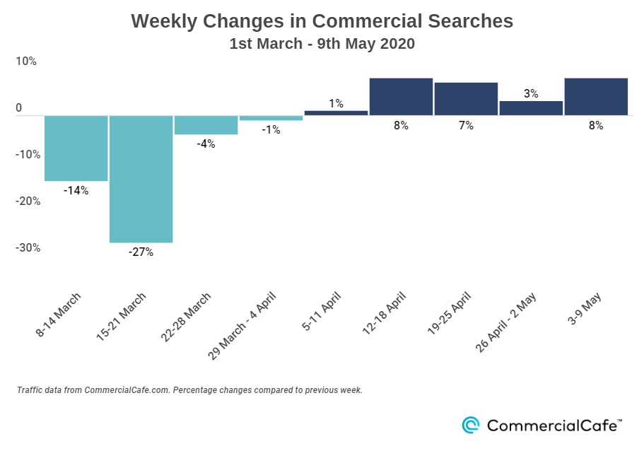 Weekly changes in commercial searches