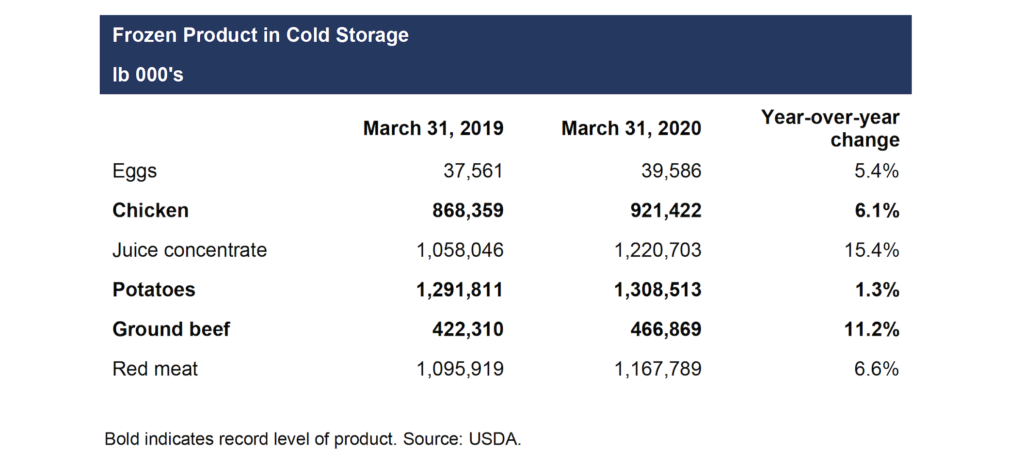 Frozen product in cold storage