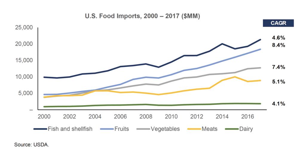 U.S. food imports, 2000-2017