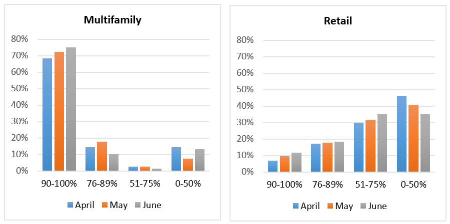 Multifamily and retail graph