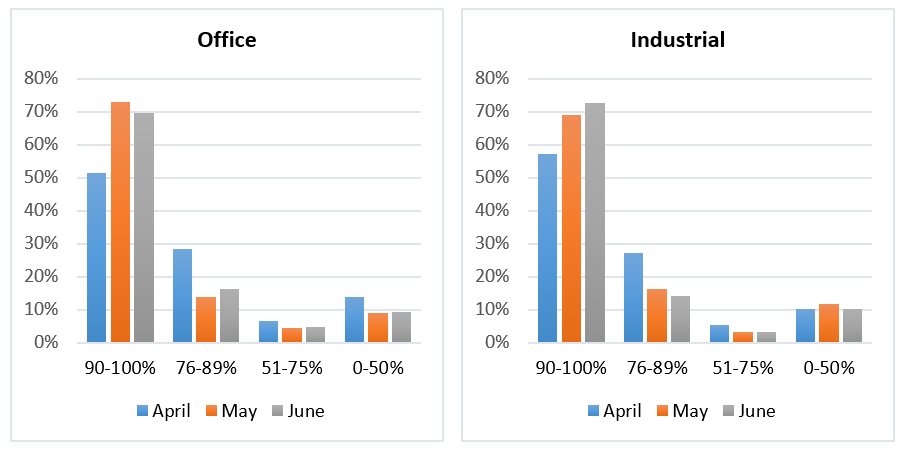 Office and industrial graph