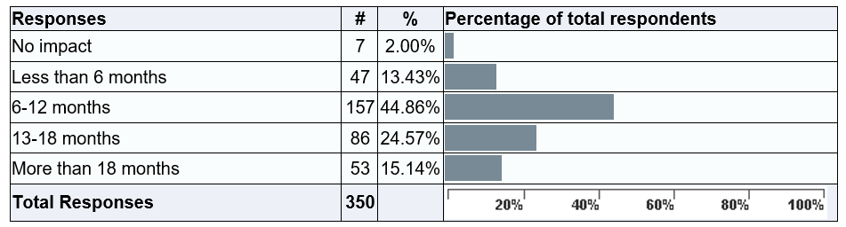 Length of impact graph