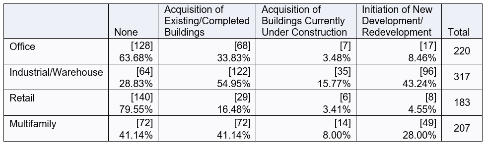 Types of acquisitions or new development chart