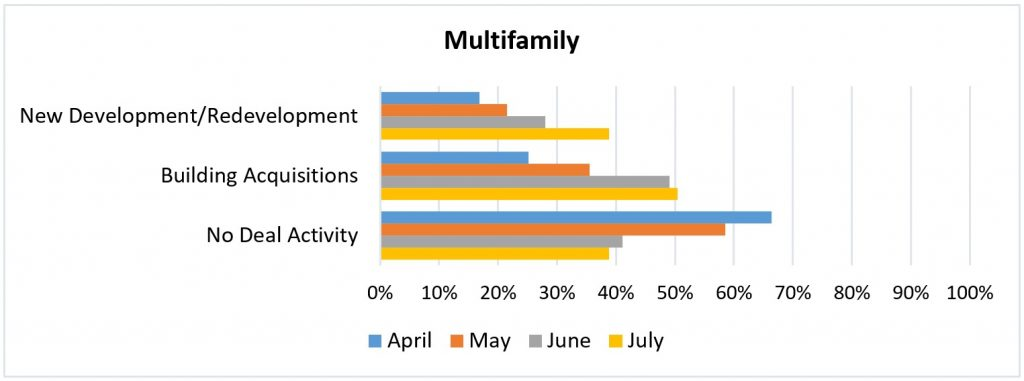 Multifamily chart