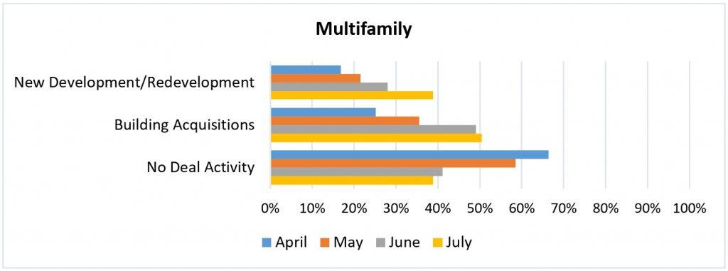 Multifamily chart