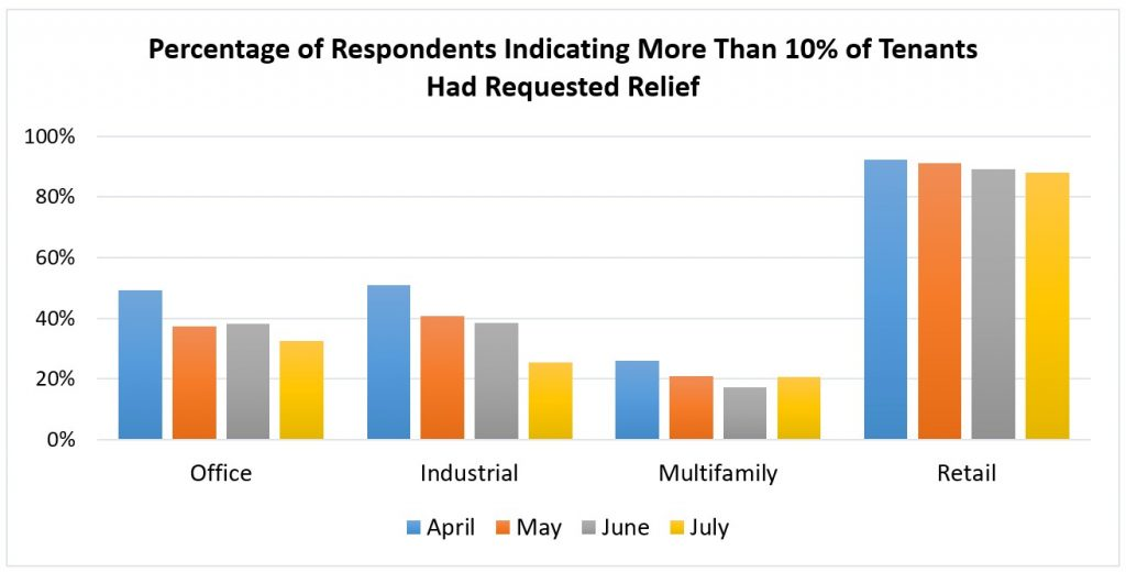 Relief request chart