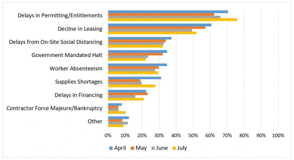Development impact chart