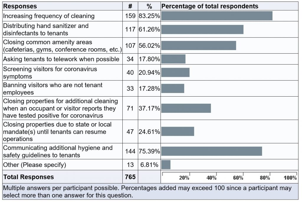 Coronavirus impact data