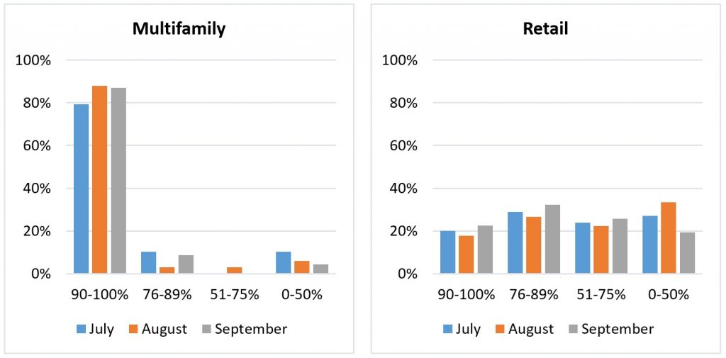 Multifamily and retail