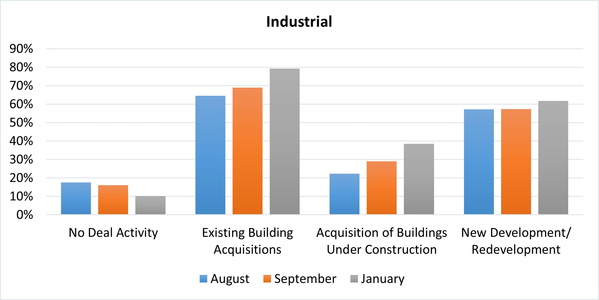 Industrial chart